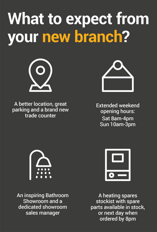 What to expect from you new branch