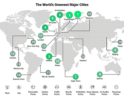 World's Greenest Cities